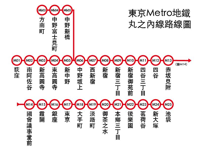 東京Metro地下鐵 丸之內線路線圖