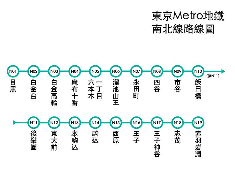 東京Metro地下鐵南北線路線圖