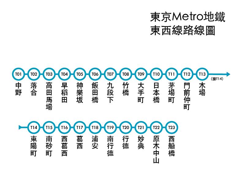 東京Metro地下鐵東西線路線圖