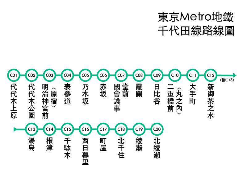 東京Metro地下鐵千代田線路線圖