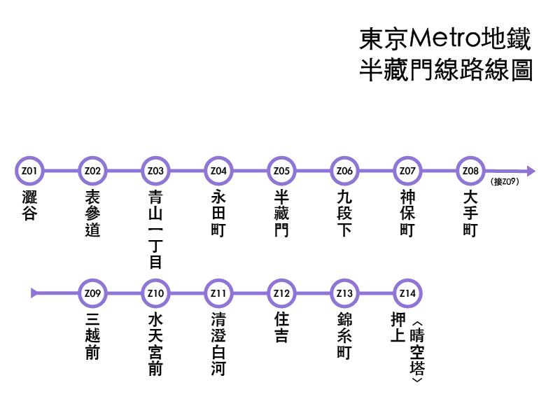 東京Metro地下鐵半蔵門線路線圖