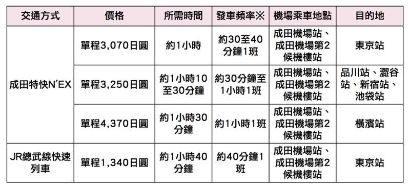 搭乘JR電車前往東京市區比較表