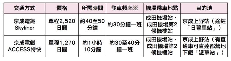 搭乘京成電鐵前往東京市區比較表