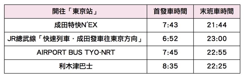 成田機場往「東京站」首發末班車時間一覽表
