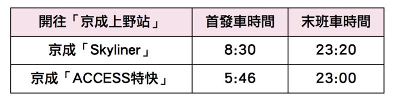 成田機場往「京成上野站」首發末班車時間一覽表