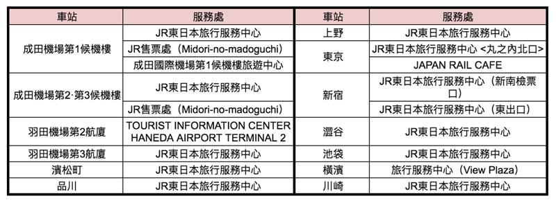 日本當地JR販售窗口