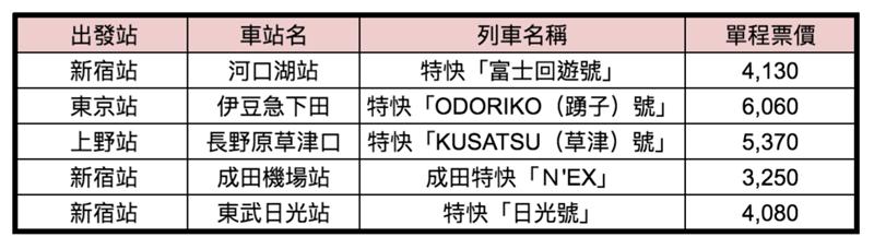 東京前往近郊景點特快列車車資一覽表