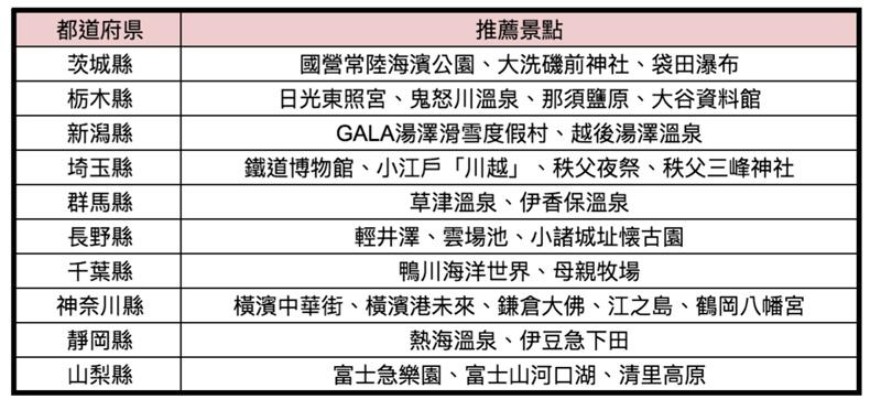 JR東京廣域周遊券推薦景點一覽表