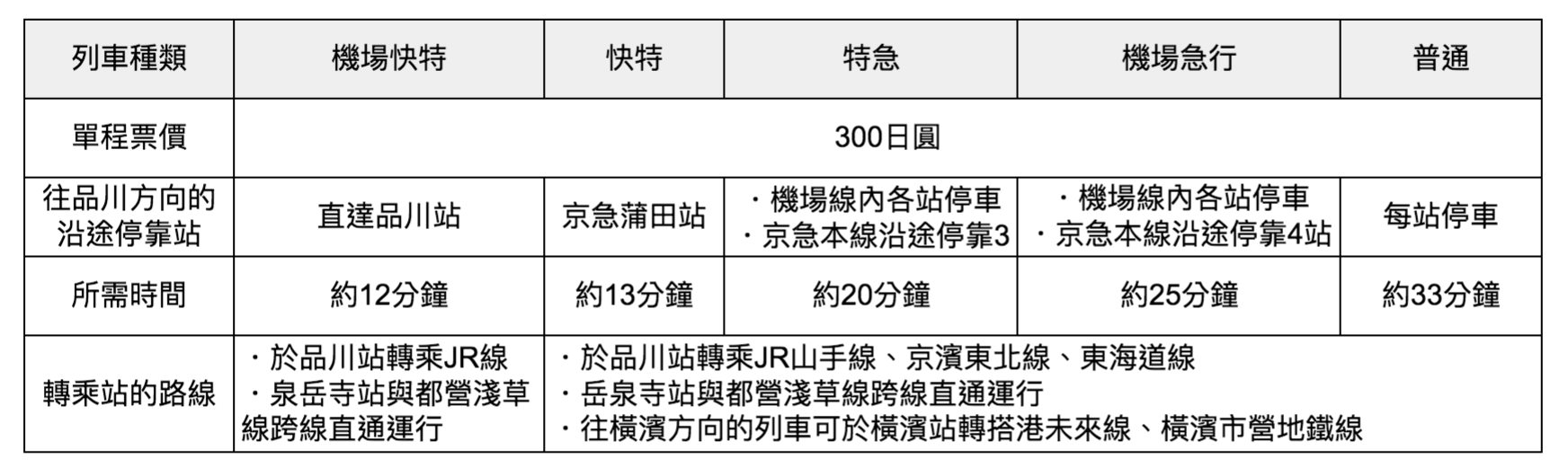 京急電鐵列車種類比較表