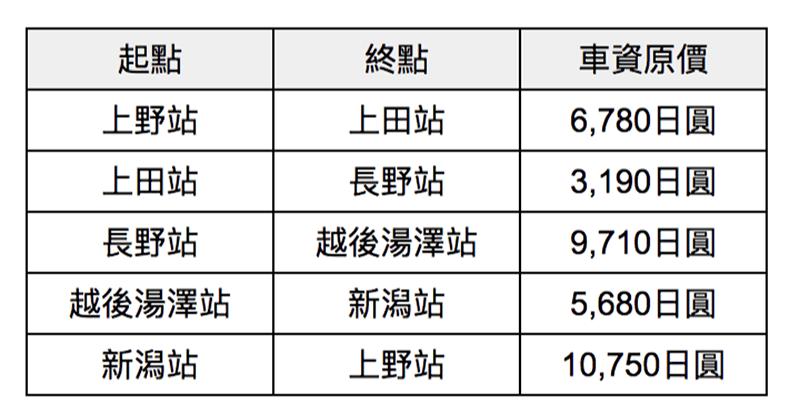 JR東日本鐵路周遊券(長野、新潟地區)車資計算一覽表