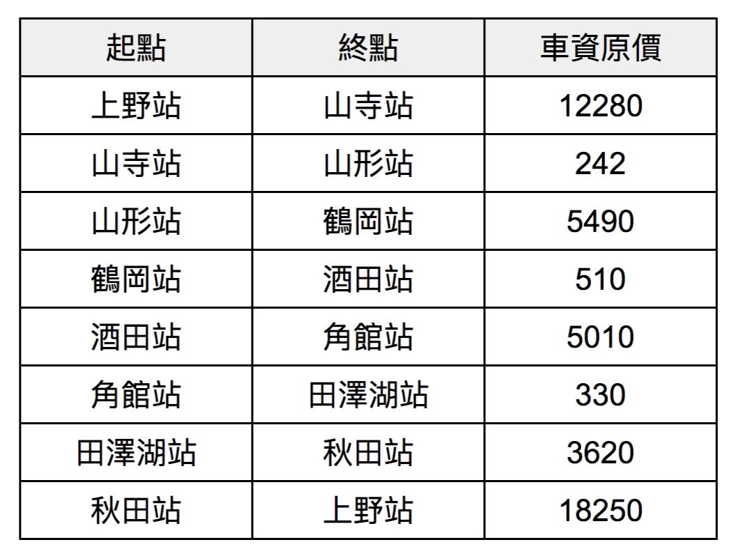 車資計算表